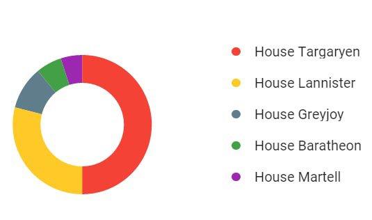 Estatística de Game of Thrones divulgada pelo Google na véspera da estreia da sétima temporada