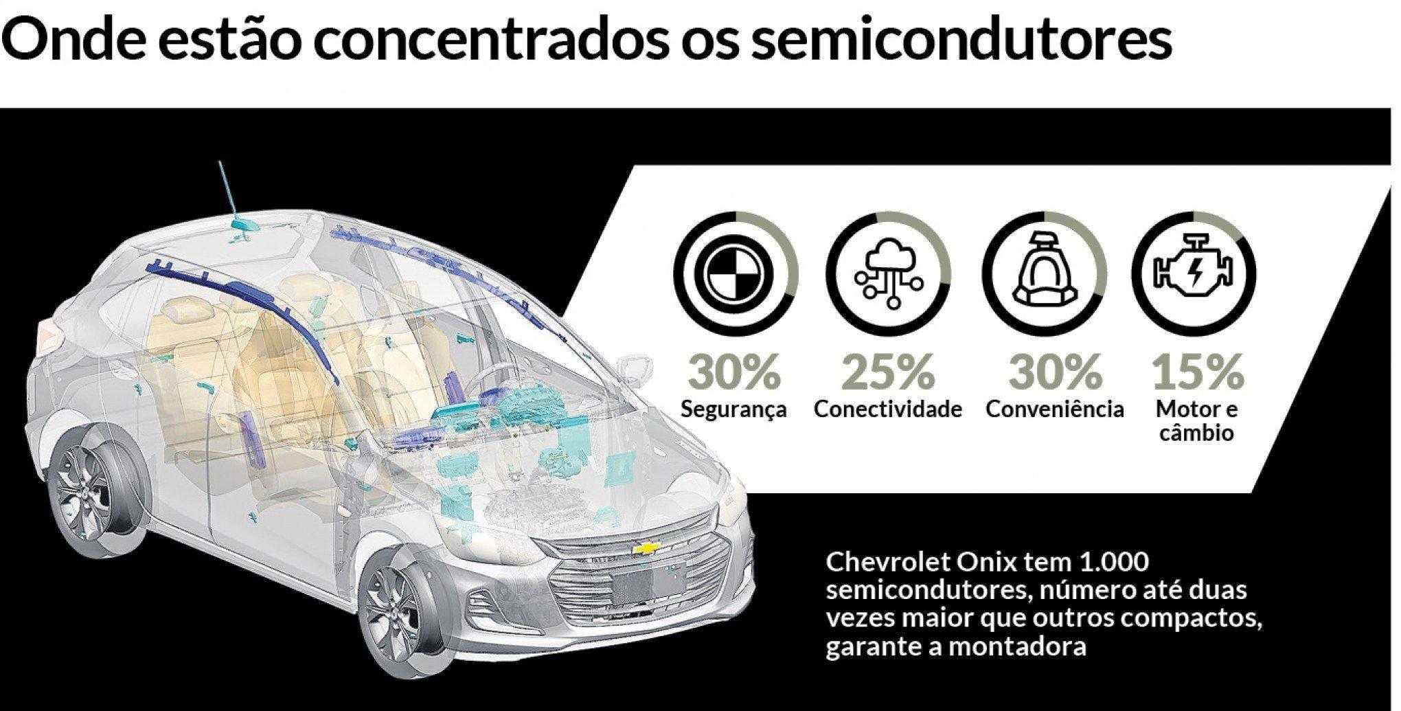 Onix, chips, semicondutores